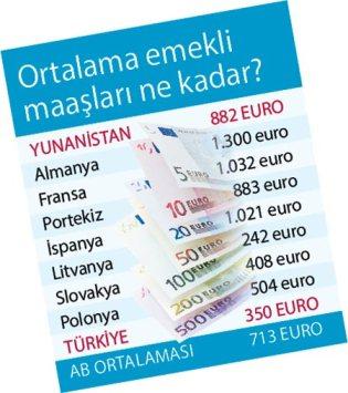 Emekli maaşları Eu ve Yunanistan